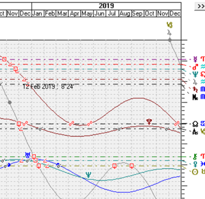 Natal reading with one year forecast, dynamic transits photo