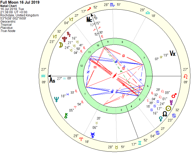 Full Moon Chart 16th Jul 2019