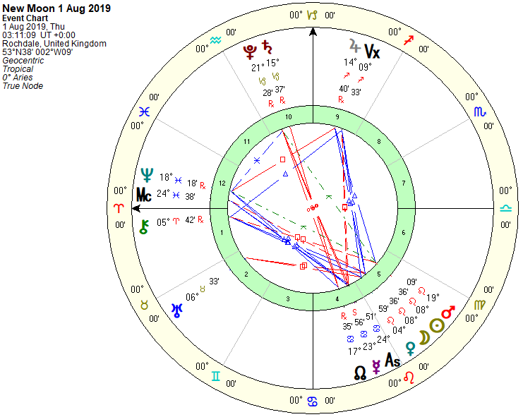 New Moon Chart 1st Aug 2019