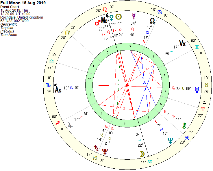 Full Moon Chart 15th Aug 2019