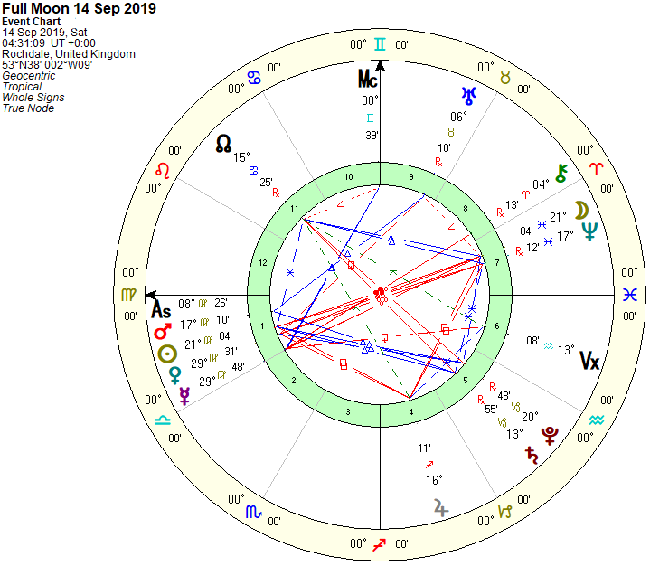 Full Moon Chart 14th Sept 2019