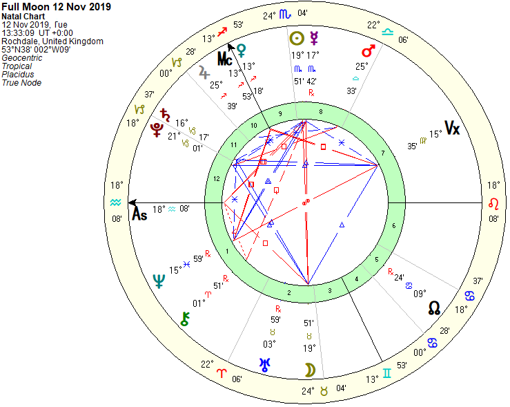 Full Moon Chart 12th Nov 2019