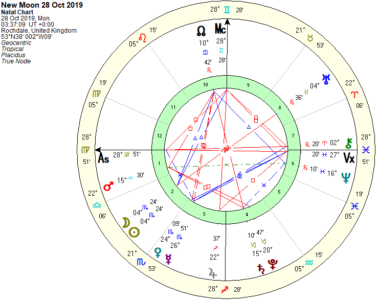 New Moon Chart 28th Oct 2019